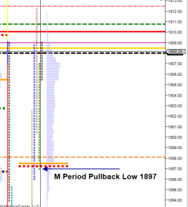 M period pullback low
