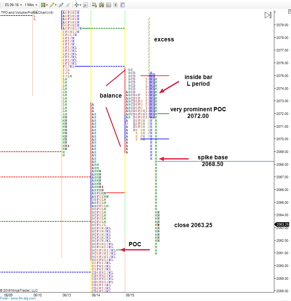 excess and break from balance after FOMC