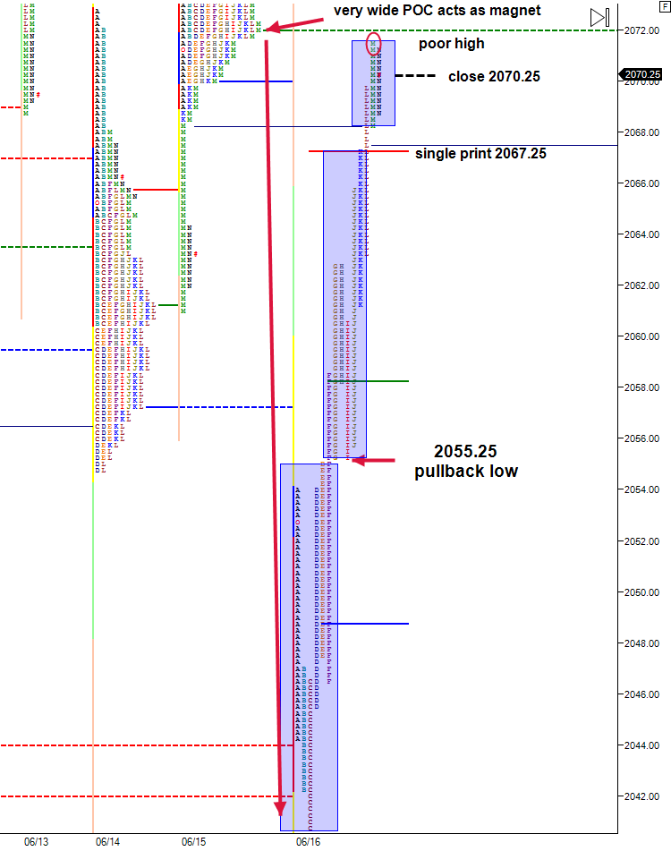 market profile TPO chart short covering