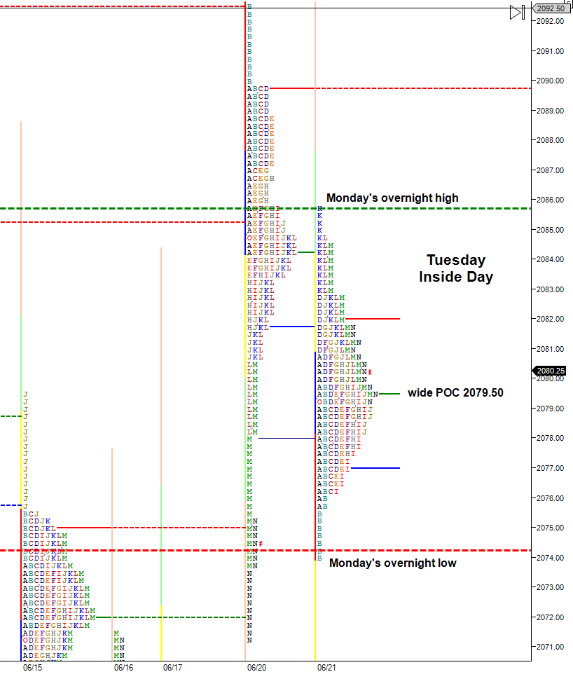 twelve-point-S&P-trading-range-within-overnight-session
