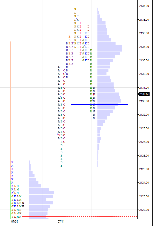 ES-all-time-high-July-11-2016-market-profile-splitview