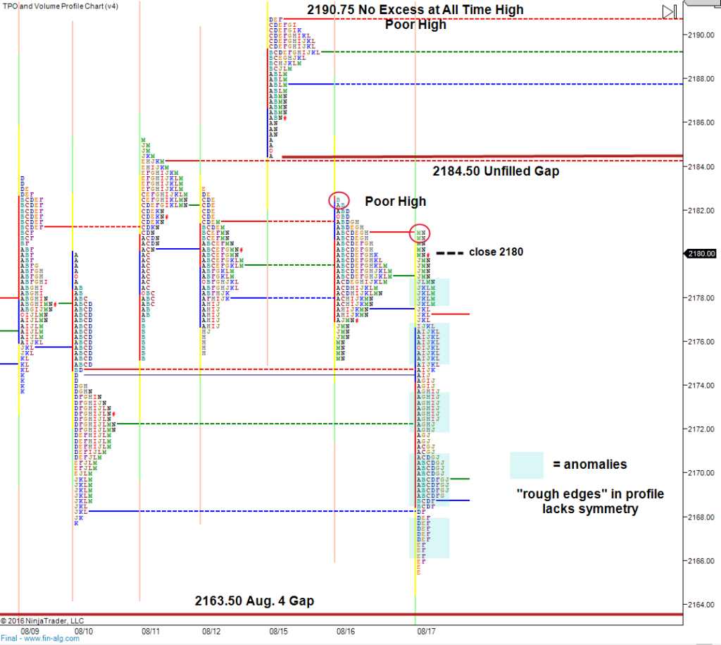 Fed-Day-multiple-anomalies-market-profile