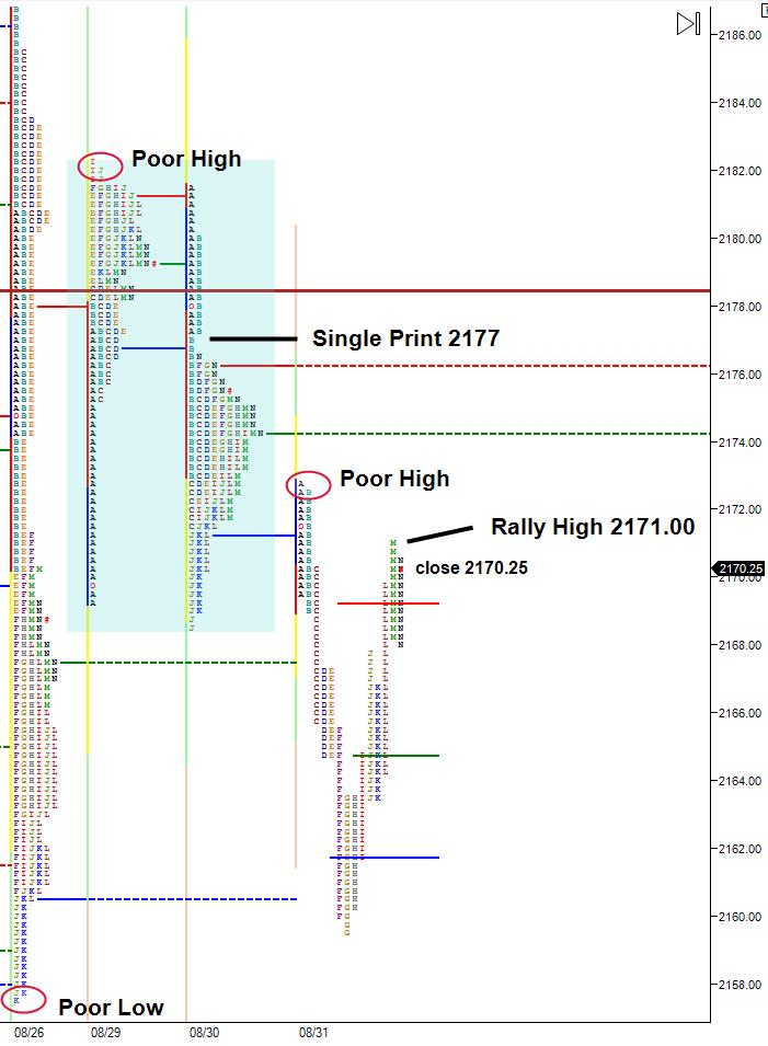 market-profile-chart
