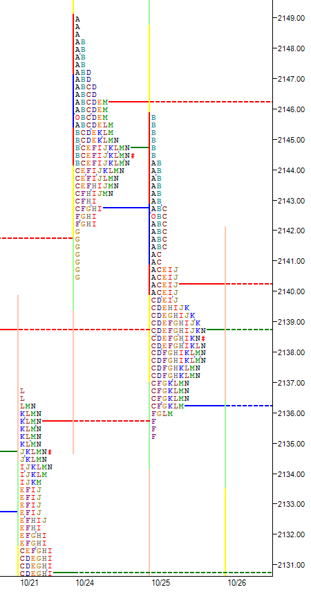 market-profile-b-formation