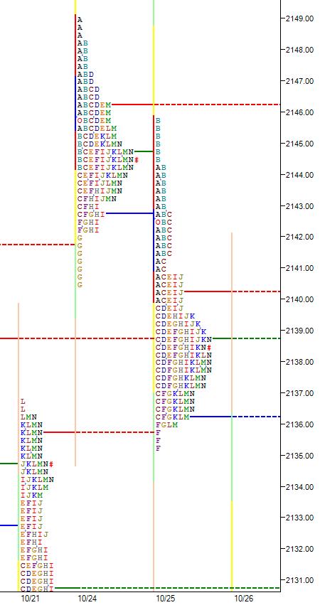market-profile-b-formation