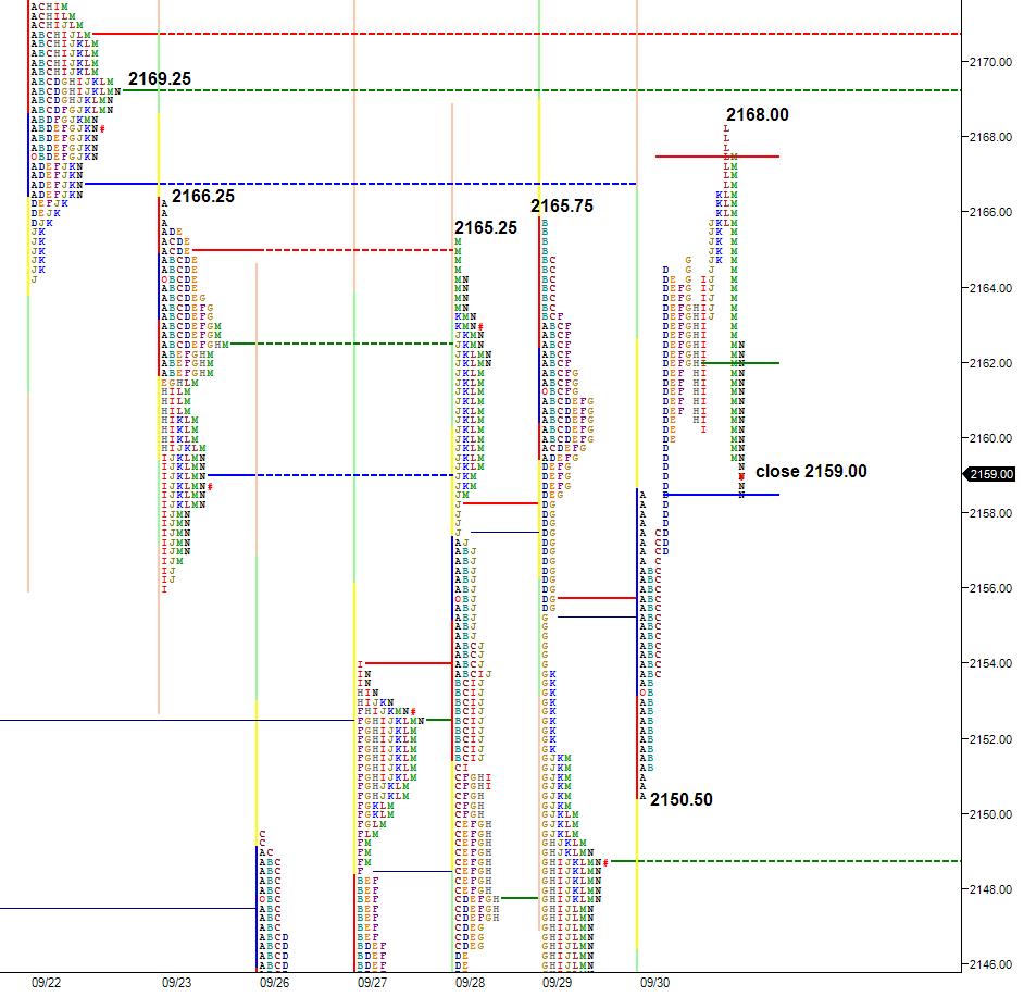 market-profile-chart-sept-30