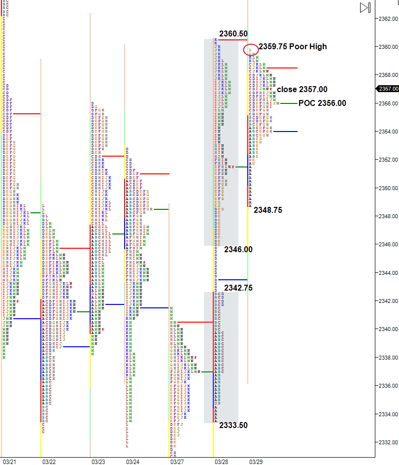 balanced-inside-day-market-profile-chart