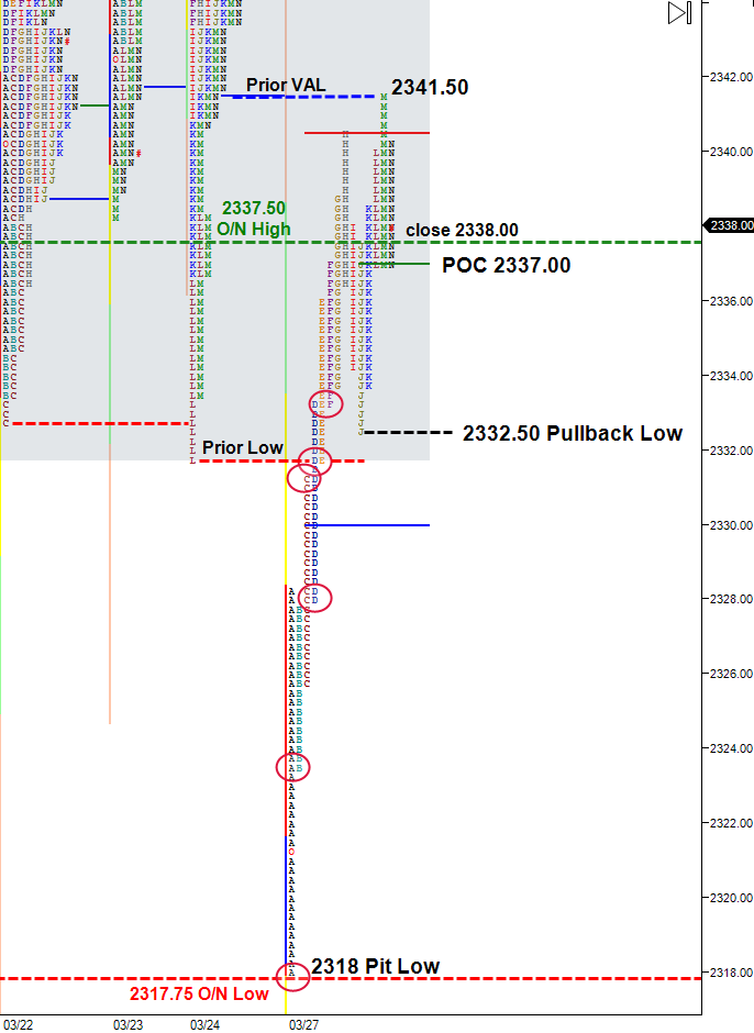 short covering rally, split view, very nechanical market profile chart