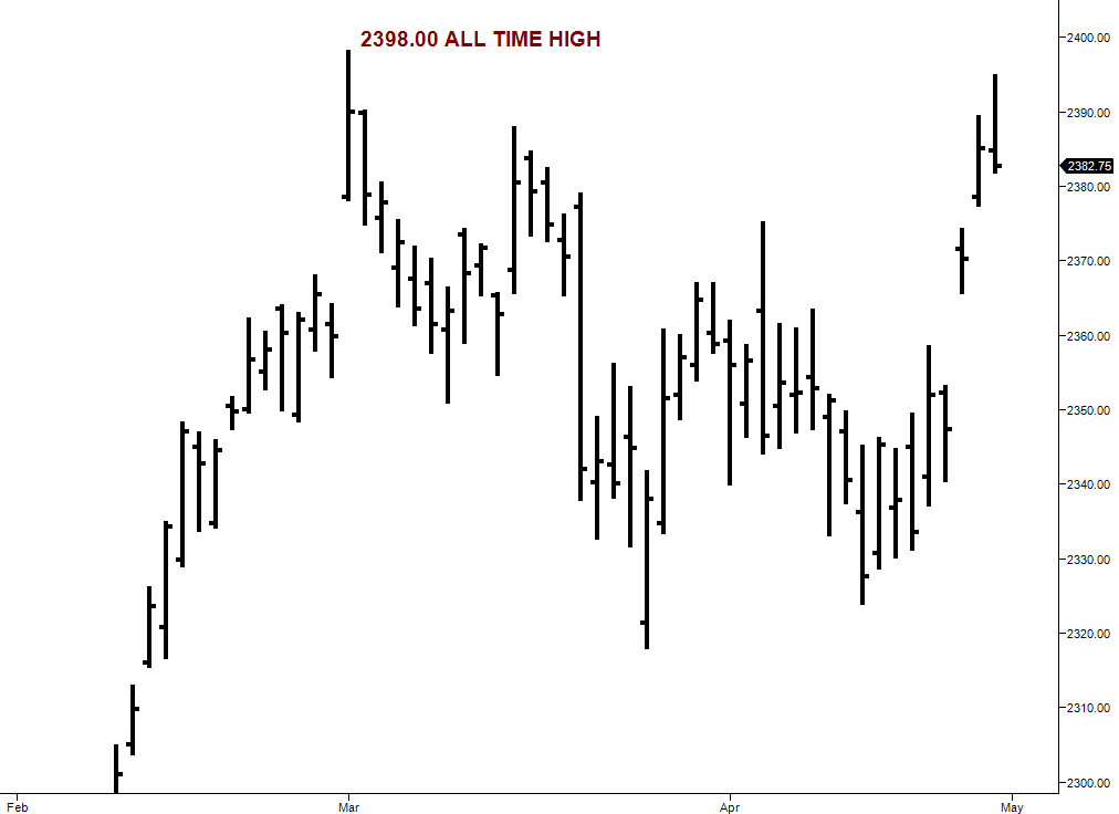 ES-daily-chart