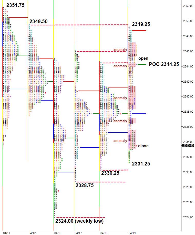 anomalies in market profile chart
