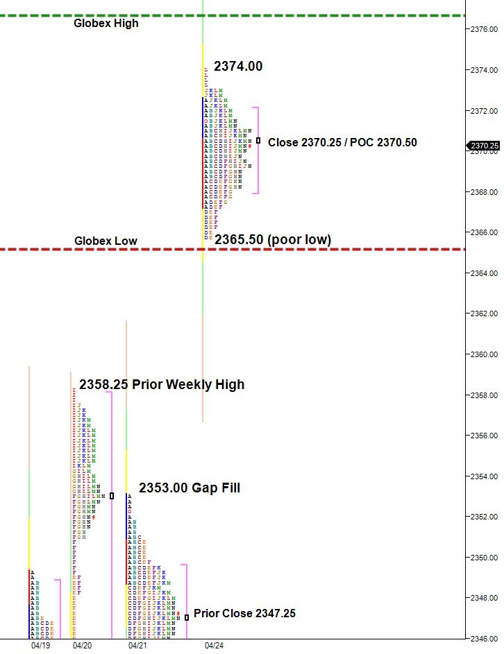 island reversal or new trading range