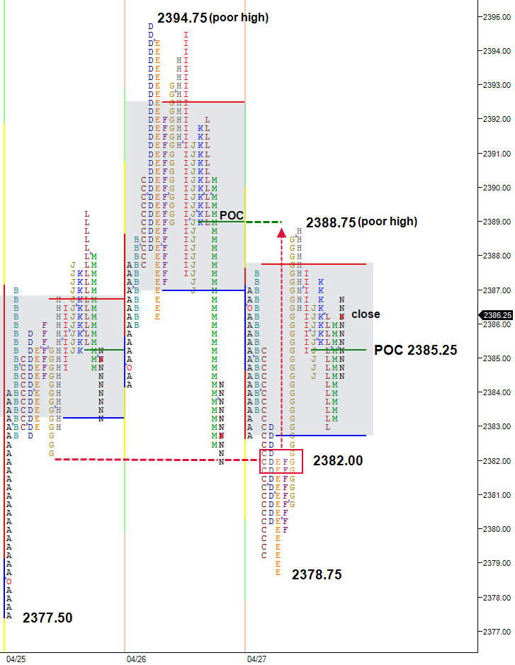 market profile split view chart three day balance
