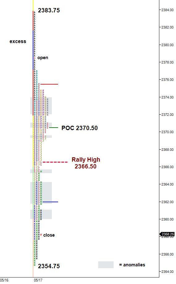 ES selloff from Trump Comey market profile chart