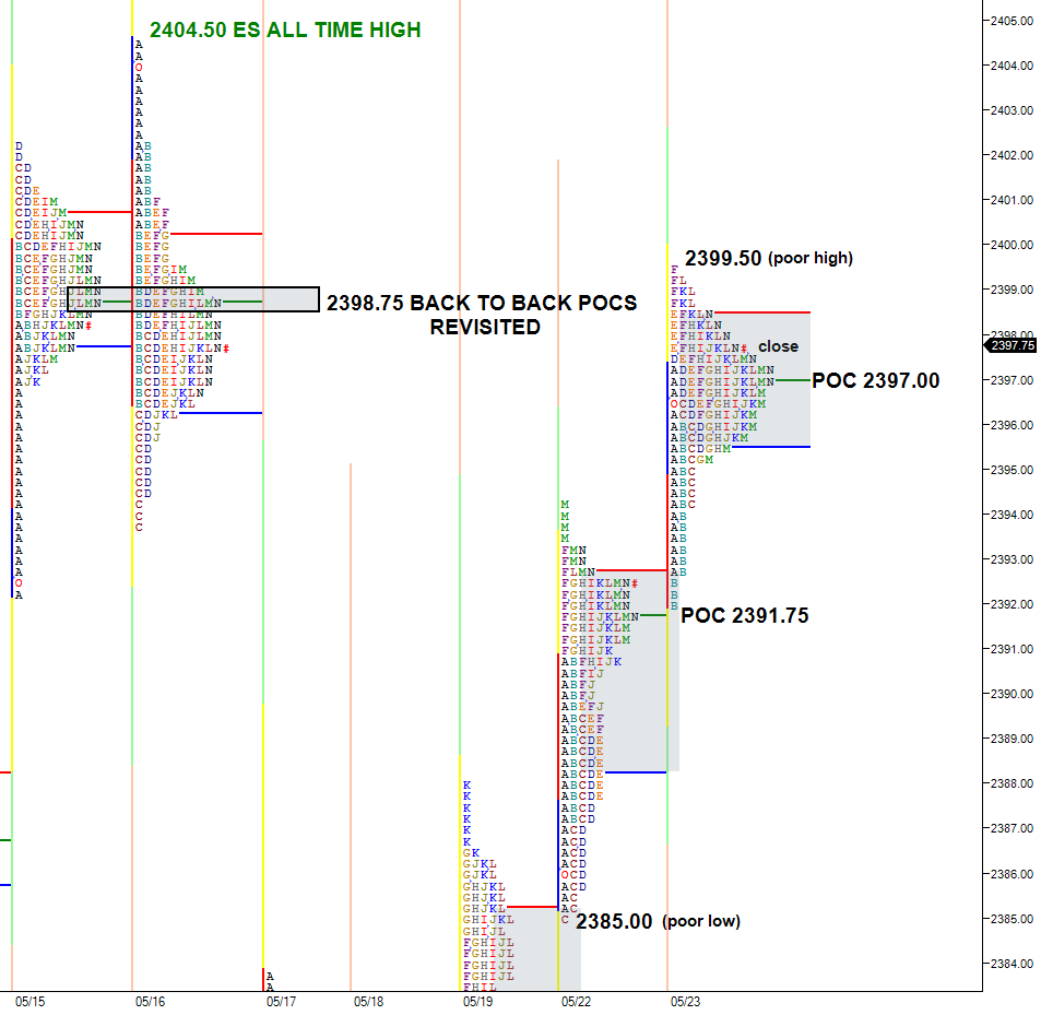 ES small range profile with higher value, wide point of control