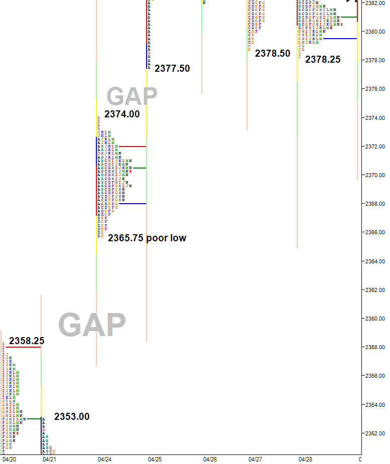 gaps below price