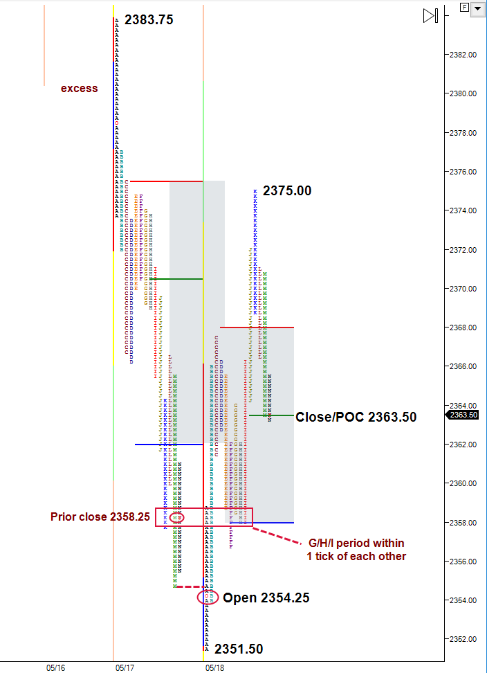 ES mechanical buying off prior session low and current session open