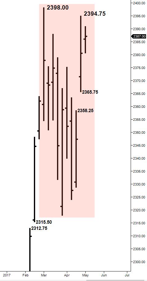 ES weekly chart balancing