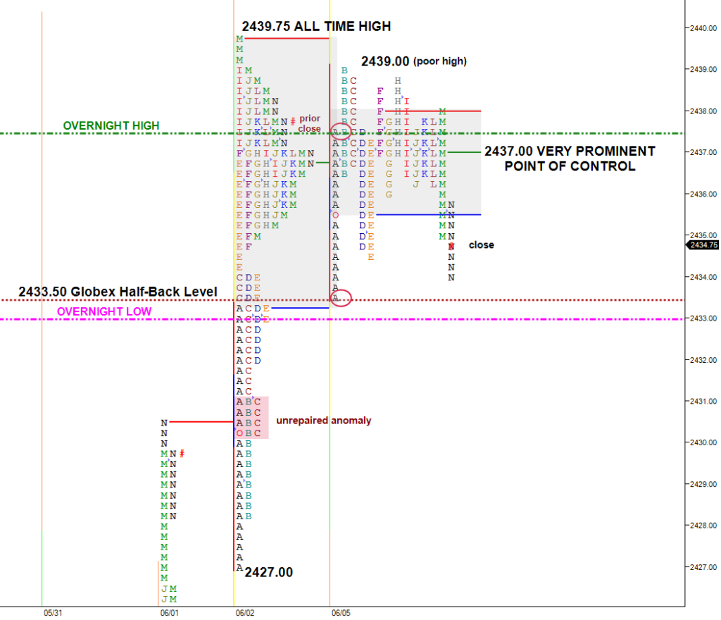ES split view market profile chart