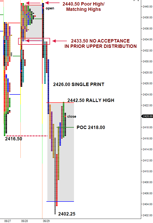 ES - split view profile of 38 point selloff from opening
