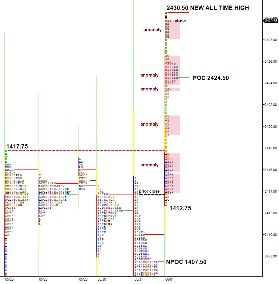 multiple market profile anomalies in rally to new S&P all time highs