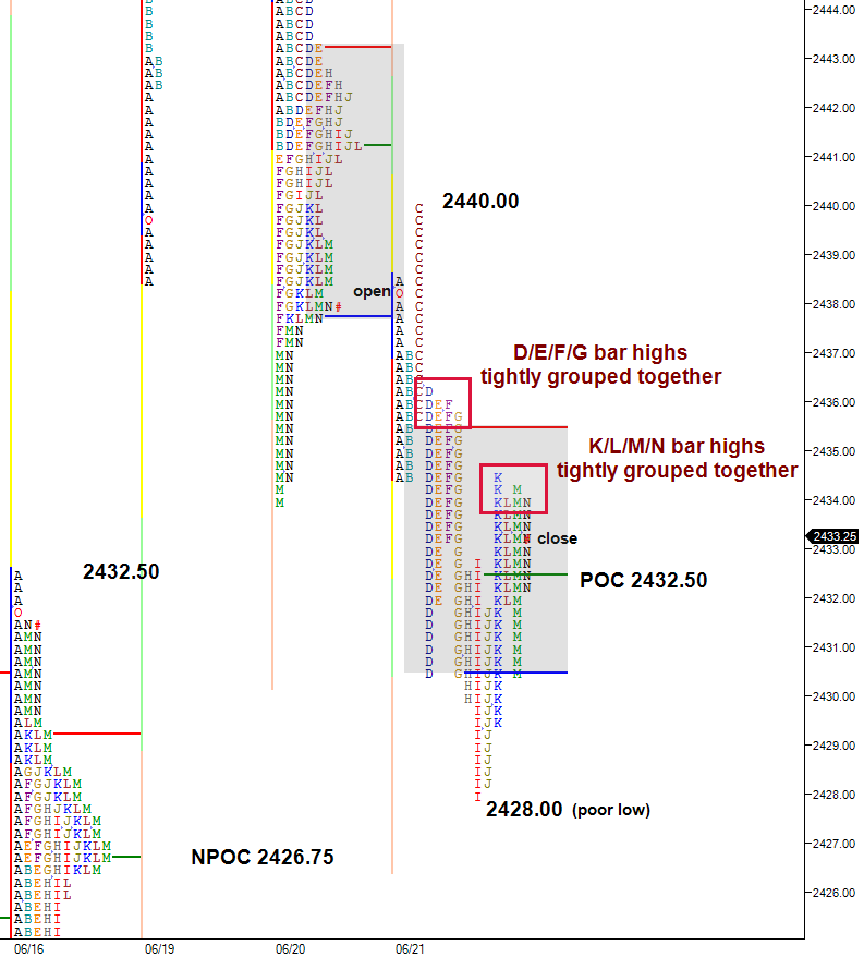 split view profile with mechanical selling at bar highs