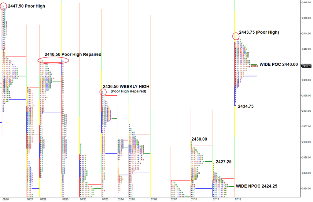 ES gap open higher repairs two prior poor highs, leaves one