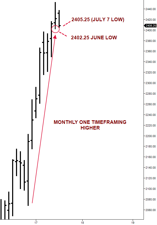 ES monthly one timeframing higher