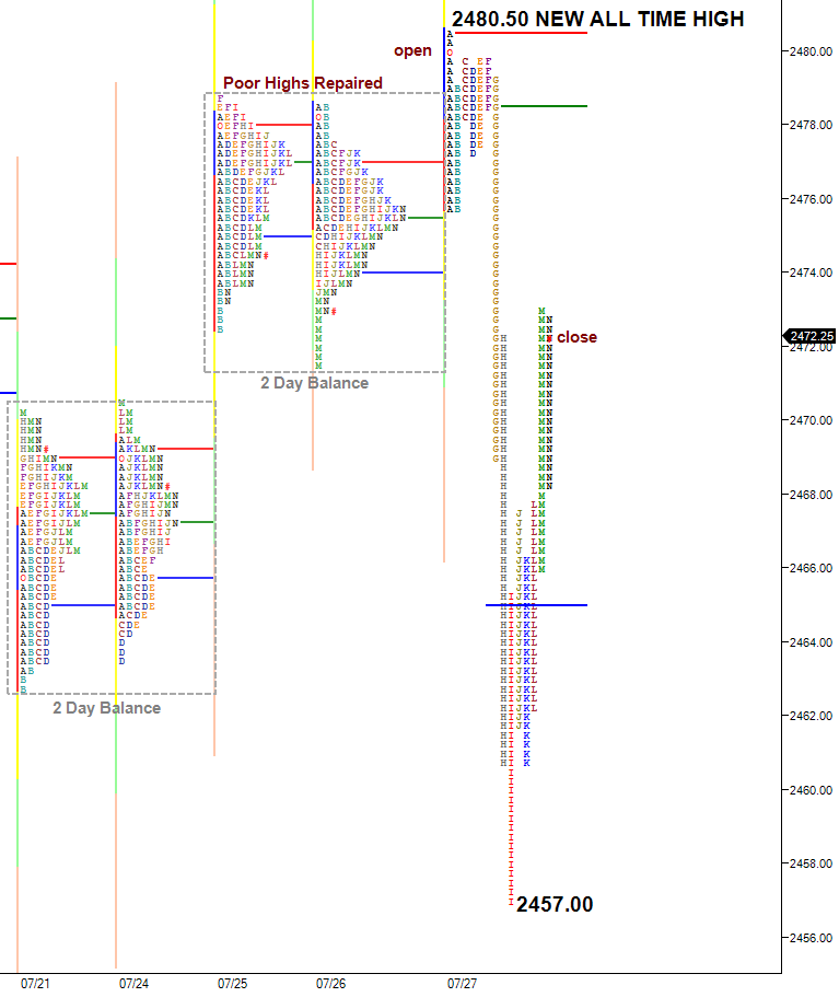 ES split view profile selloff from all time high