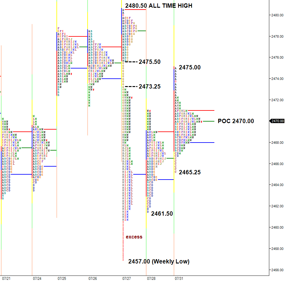 ES balanced near midpoint of selloff range