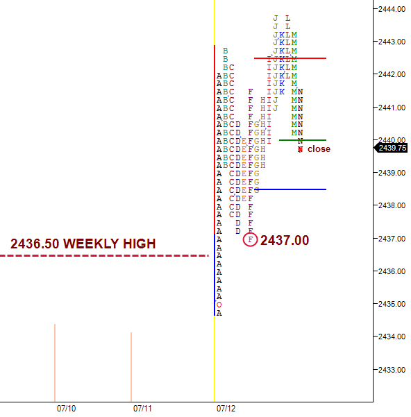 short term traders buying near prior weekly high
