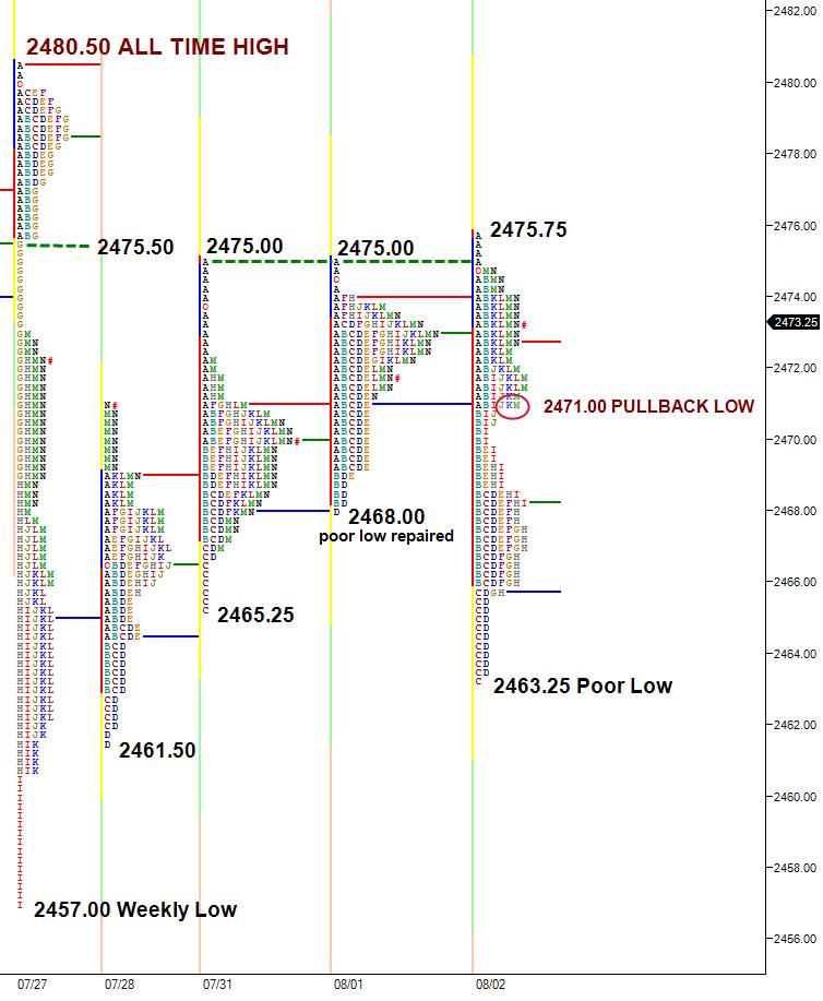 ES balancing in trading range