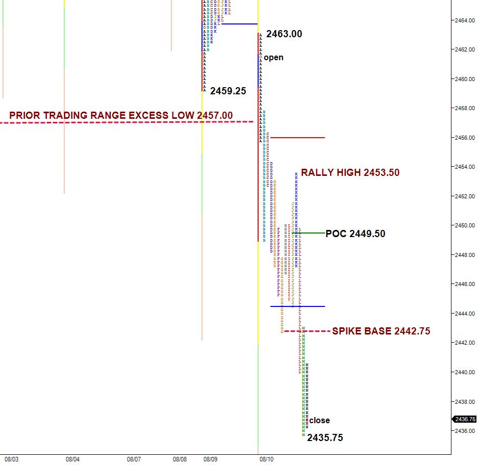 ES split view market profile chart 8-10-17
