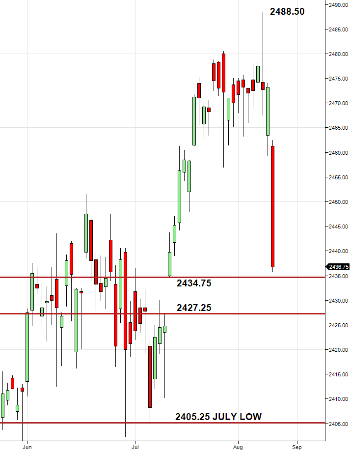 ES daily chart after August 10 selloff