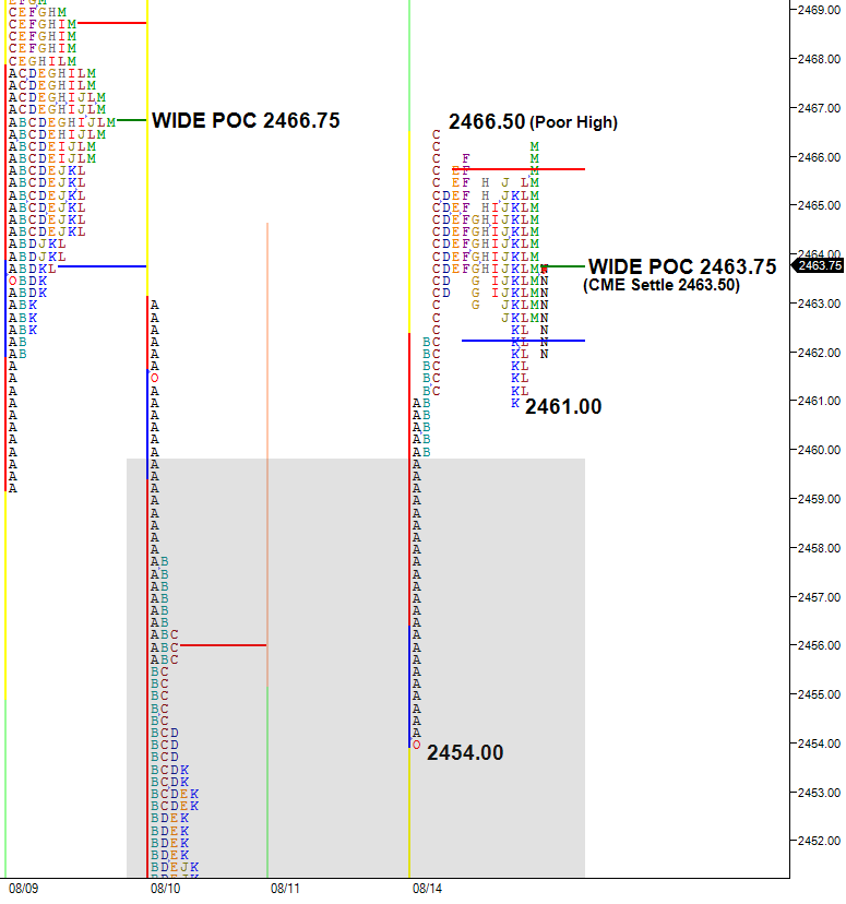 split view market profile chart