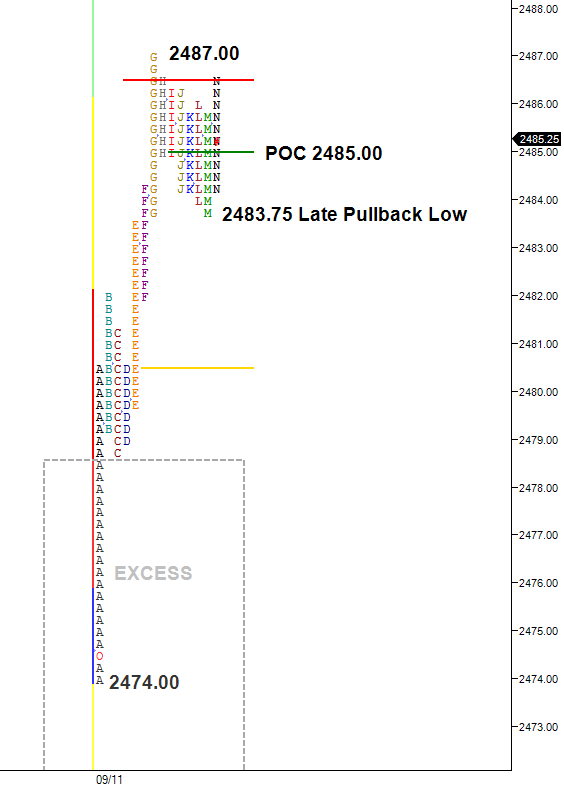 ES split view profile showing late pullback low