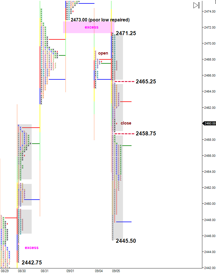 triple distribution selloff and short covering