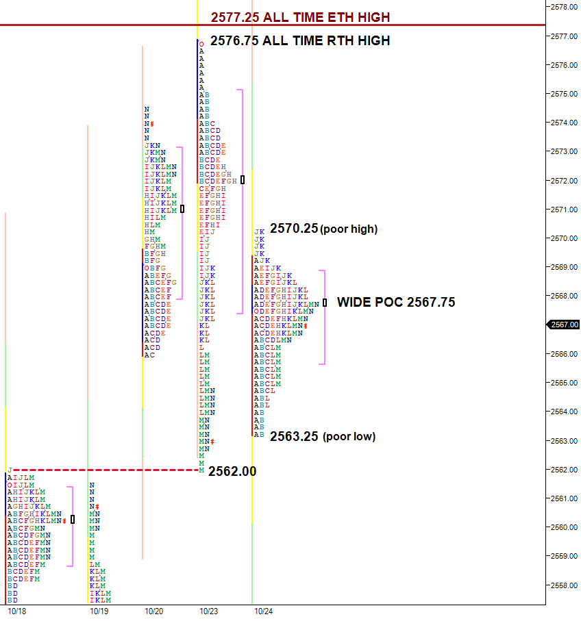 Inside day following outside day - three day balance at all time highs.