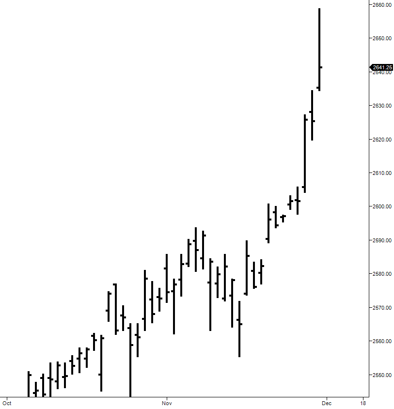 Potentially significant excess at the all time high on the ES daily chart