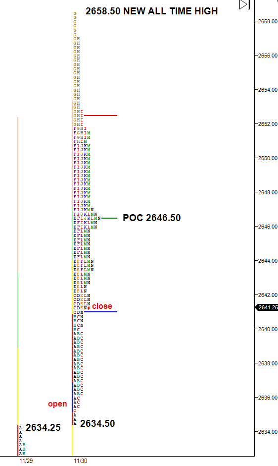 Market profile chart 11-30-17 rally to new all time high 2658.50