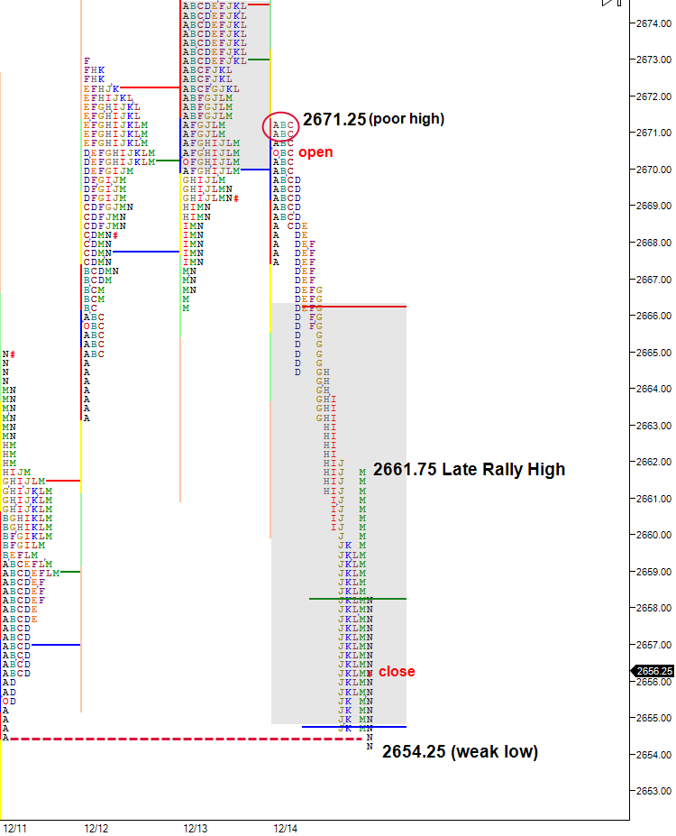 late rally high on split view market profile chart
