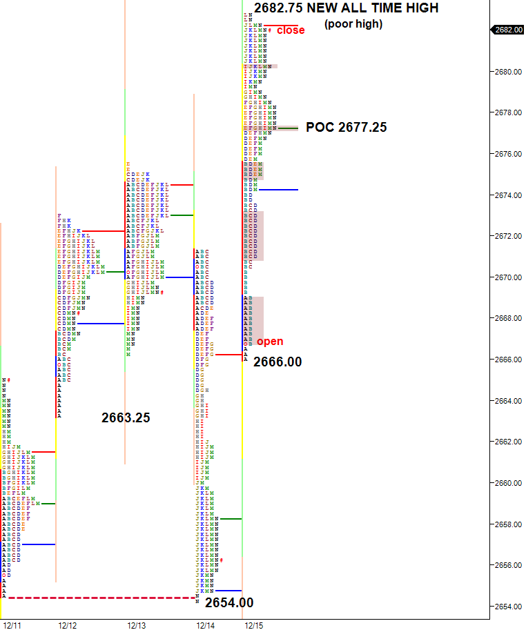 poor high and anomalies in market profile chart