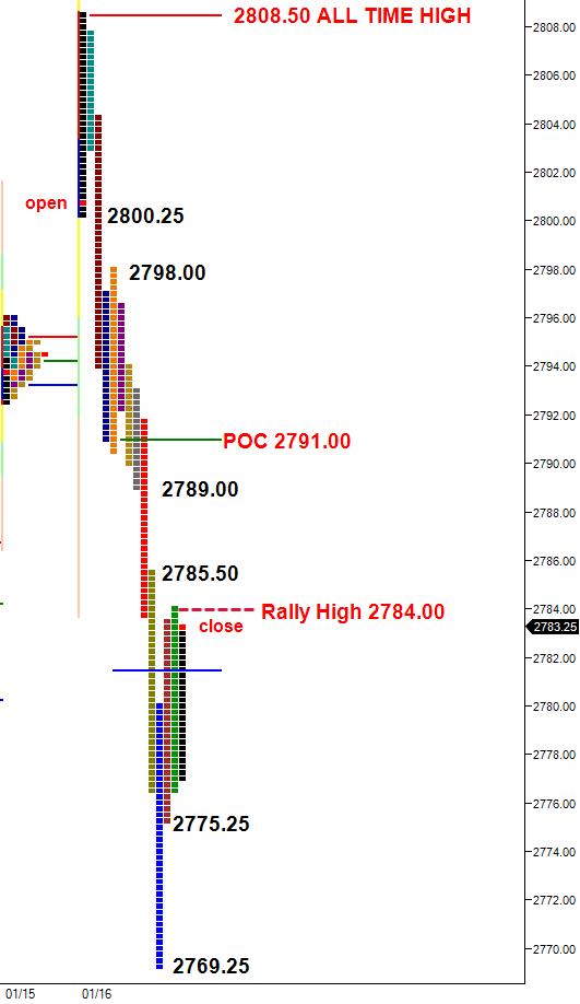 Split-view Market Profile chart