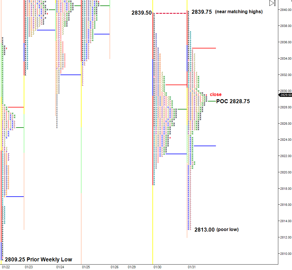 weak high and poor low in ES market profile chart