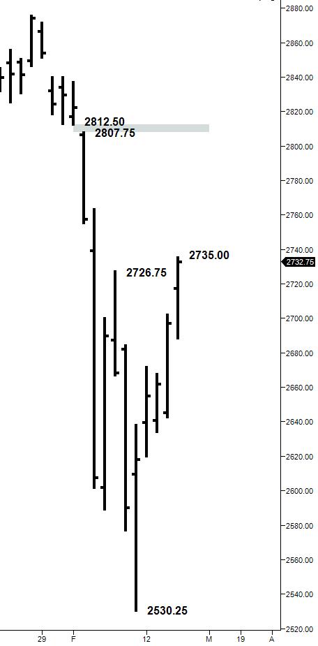 ES daily bar chart