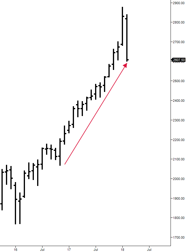 ES monthly chart - one timeframing higher ends