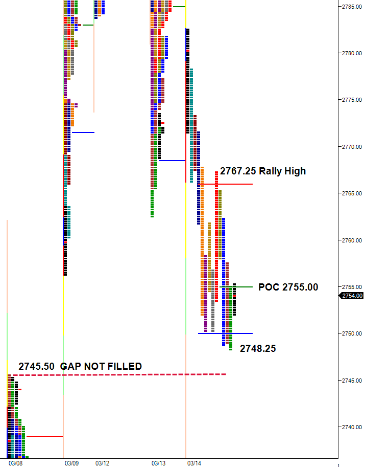Split view market profile chart 3/16/18 ES JUNE CONTRACT showing selloff failing to fill the gap, rally high at 2767.25
