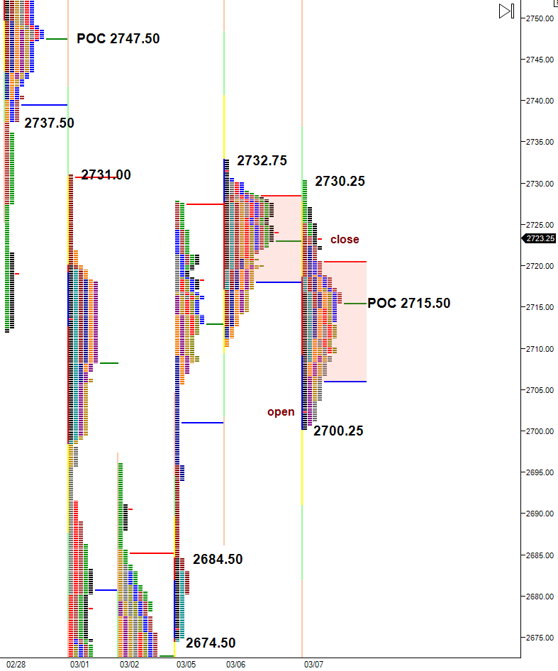 market profile trading references