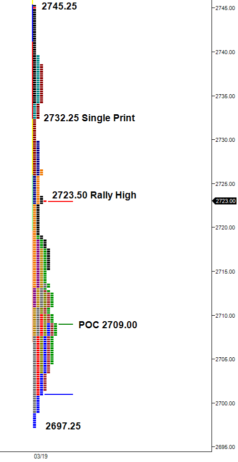 Selloff Leaves Anomalies in Market Profile Chart | SP 500 E