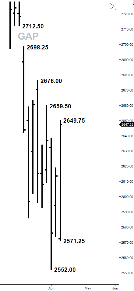 daily chart trading range