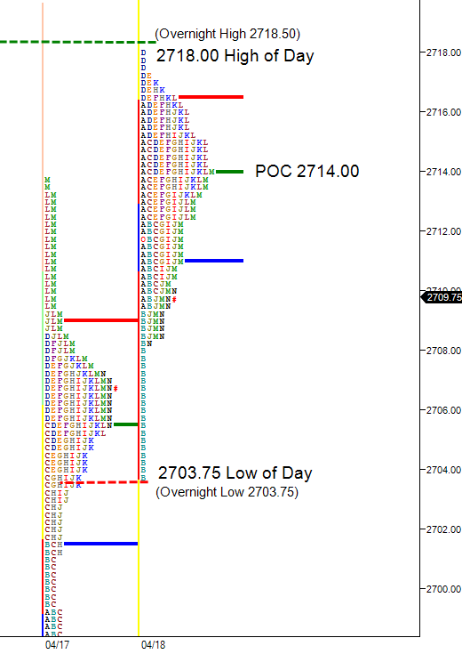 day session contained within overnight range